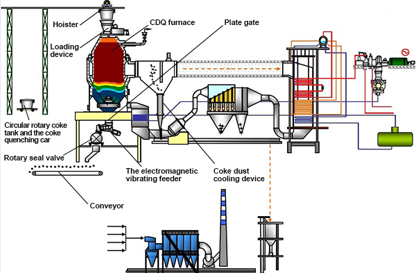 Coke dry quenching technical process